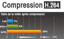 Compression H.264